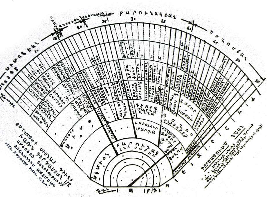 A family tree of an Armenian family from the Sisna village of Chmshgadzak